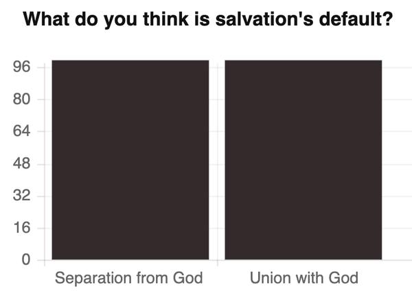 Salvation Not Poll