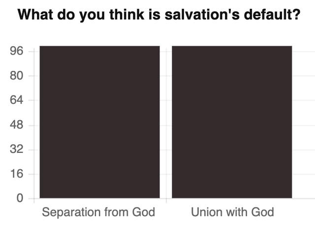 Salvation Not Poll