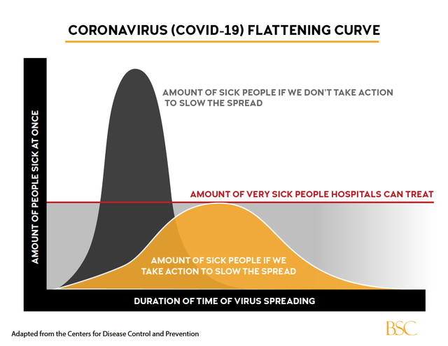 BSC Flat Curve
