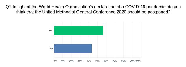 GC2020 Survey 1
