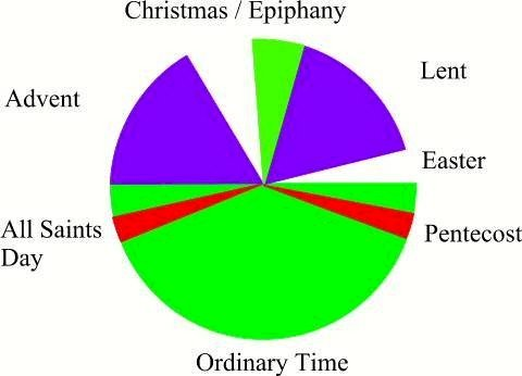 The calendar of the Christian Year, marked with each season's liturgical colors. (Image courtesy of Godweb.org)