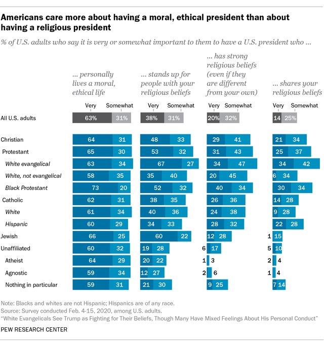 Moral vs. Religious