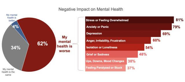 Mental Health Tsunami