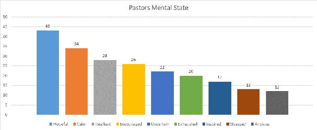Impact on pastors