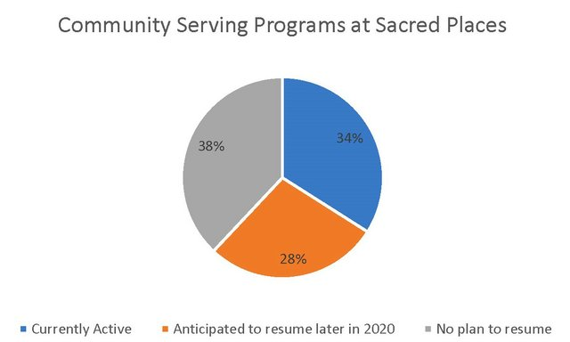 Community-Serving-Places-at-Sacred-Places-cropped.jpg