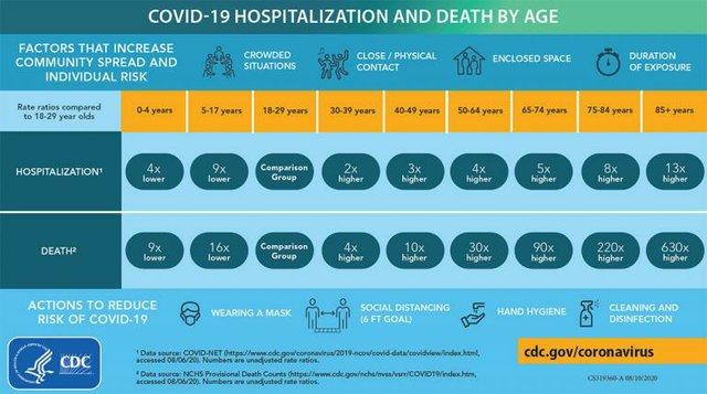 CDC Death Chart
