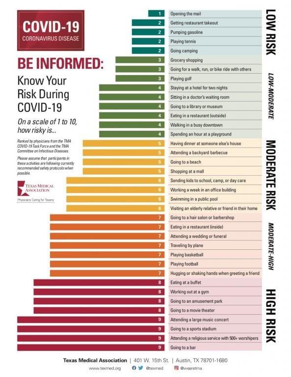 Texas Risk Assessment