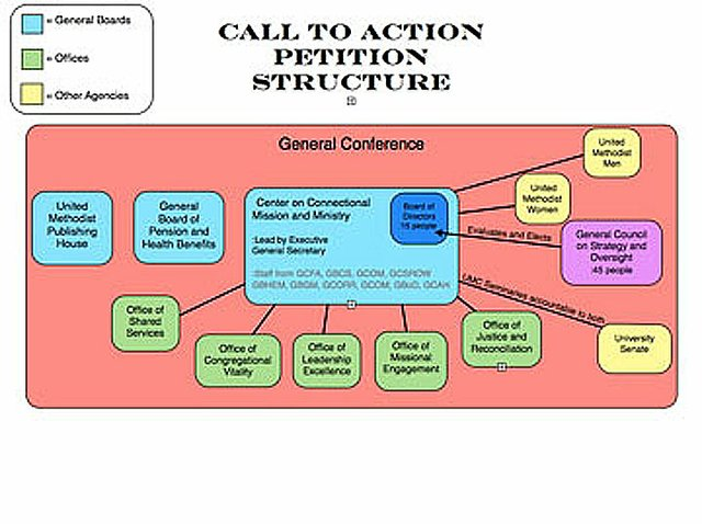 Call to Action Structure