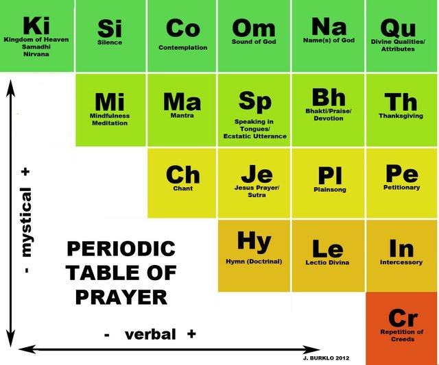 Periodic Table of Prayer