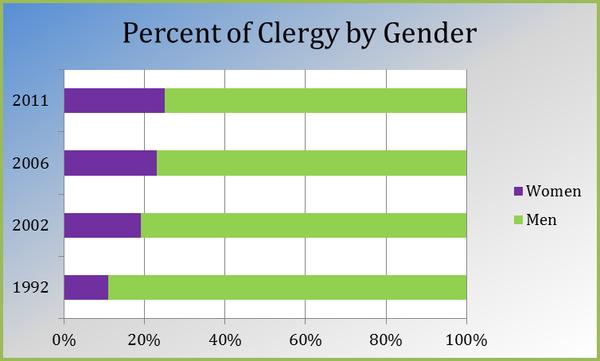 Women Clergy Chart