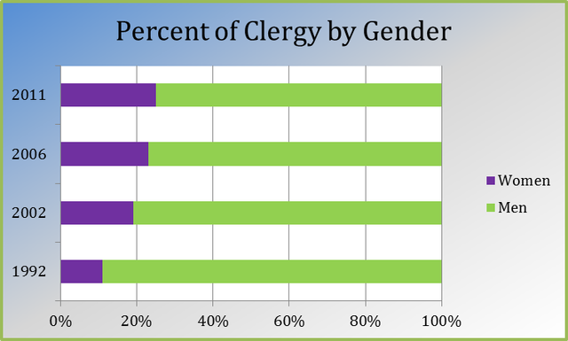 Women Clergy Chart