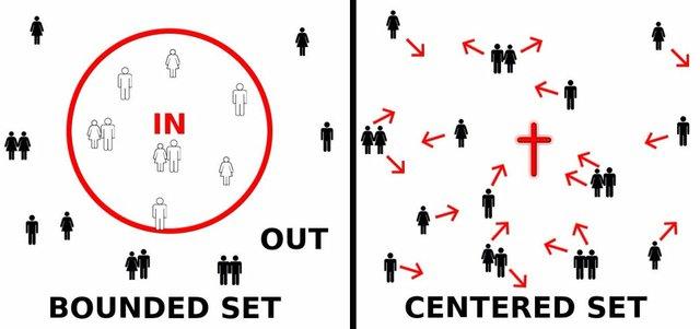 Bounded, Centered Set