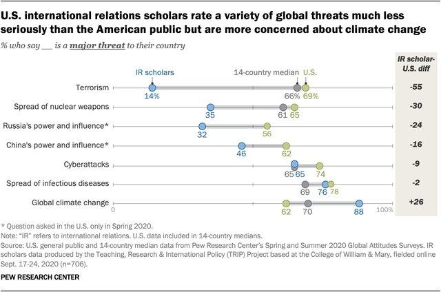 Threat chart