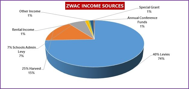 Zimbabwe Income