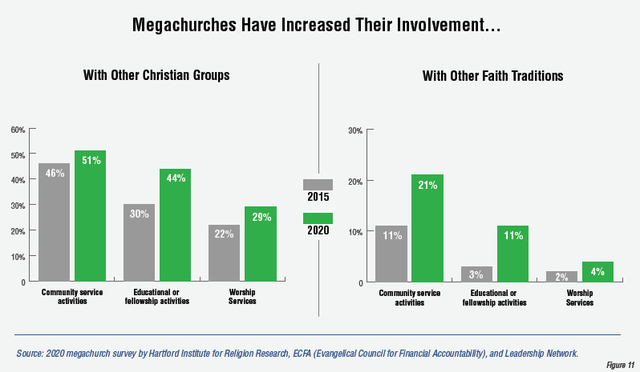 Megachurch involvement