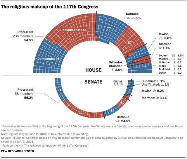 117th religious makeup