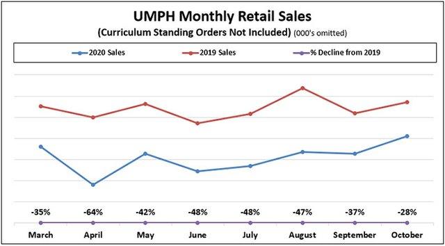 UMPH Woes Chart