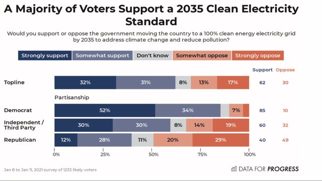 Clean energy support