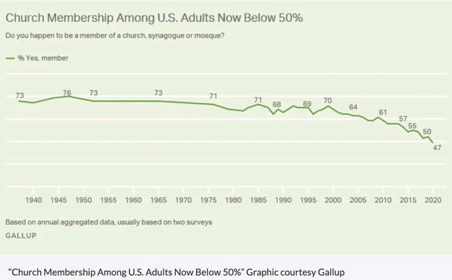 Organized religion decline