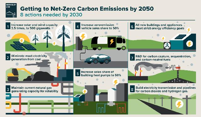 Net-Zero Carbon Emissions